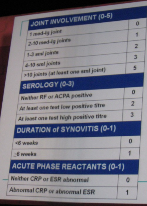 the new RA diagnostic criteria/photo by Mitchel Zoler